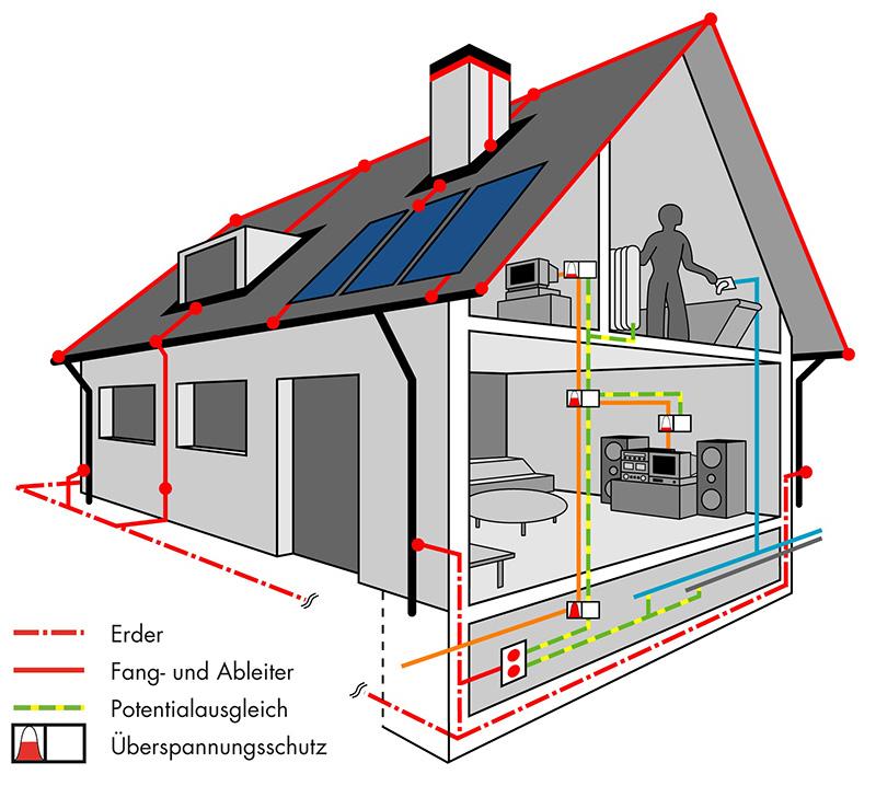 blitzschutz kurt willborn spengler und sanit r in sarmenstorf. Black Bedroom Furniture Sets. Home Design Ideas